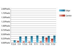 Tamron SP AF28-75mm f/2.8 XR Di LD Asp IF Macro chromatic aberration at 50mm