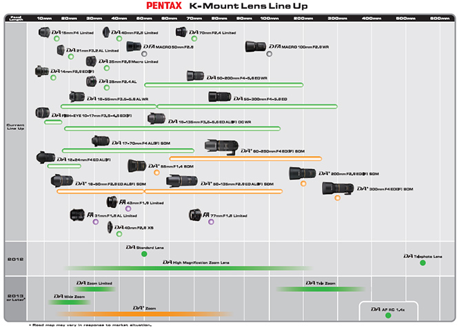 K Mount Lens roadmap