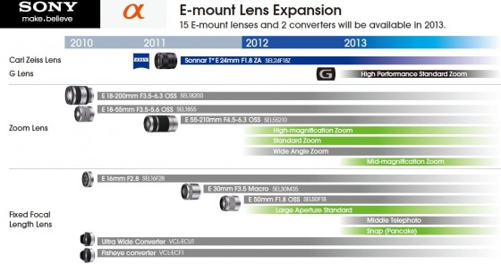 Sony E Mount Roadmap